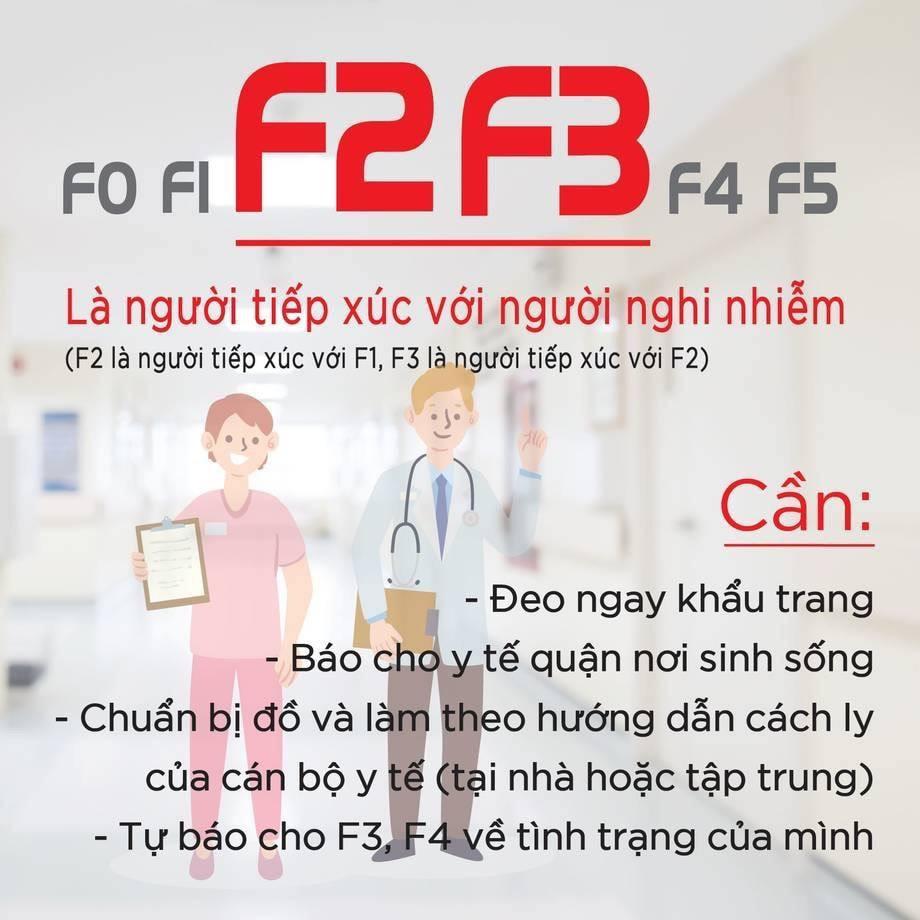 virus Covid-19 F2 F3