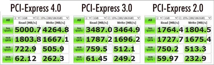 Tốc độ khác nhau của PCI các thế hệ